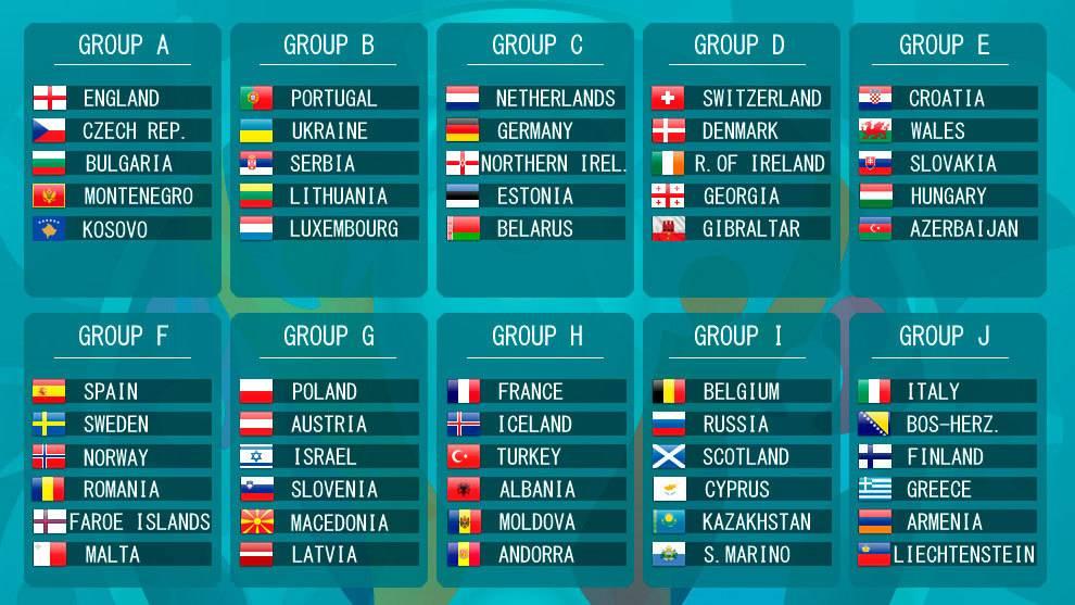 EURO2020 Gruplar