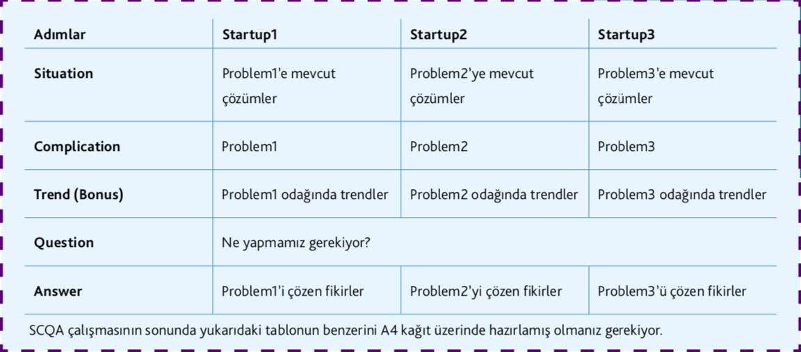 girişimcilik startup