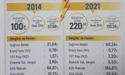 Alaaddin Güncer elektrik faturaları enerji kooperatifleri