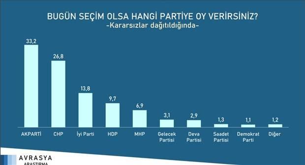 Millet İttifakı'nın Oy Oranı
